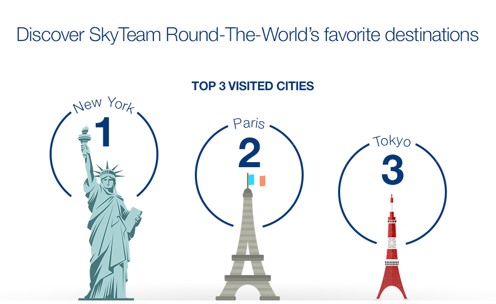 Descubra as escalas favoritas do programa Volta ao Mundo SkyTeam